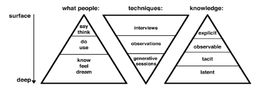 The way to access experience (modified from Sanders, 1999, by Visser, Stappers en VanderLugt, 2003)
